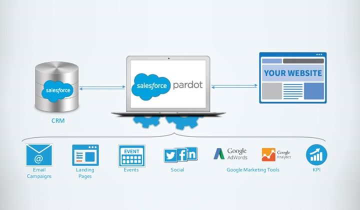 5 ways a move to Pardot will transform your Marketing